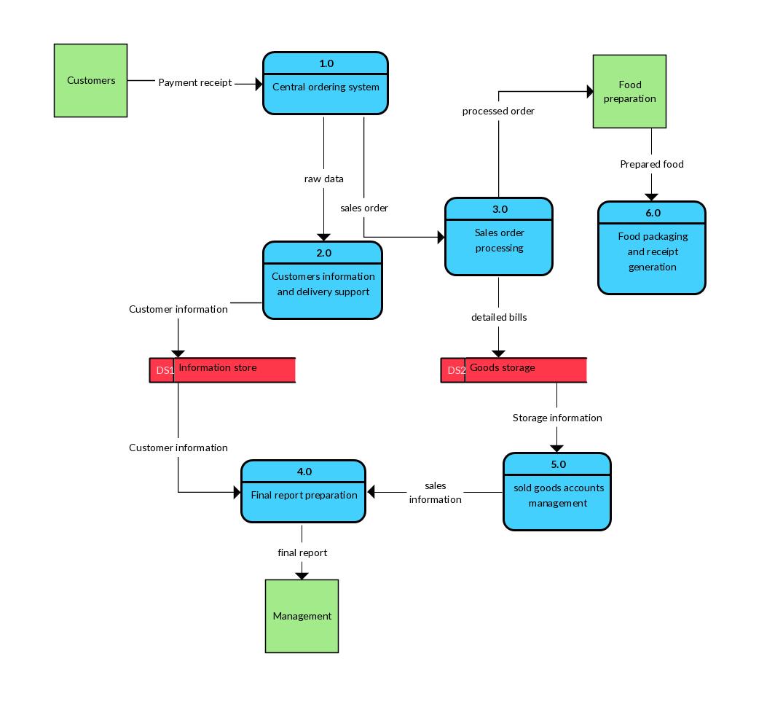 Level 2 Data Flow Diagram Example - Restaurant Order System with Er Diagram Ques10