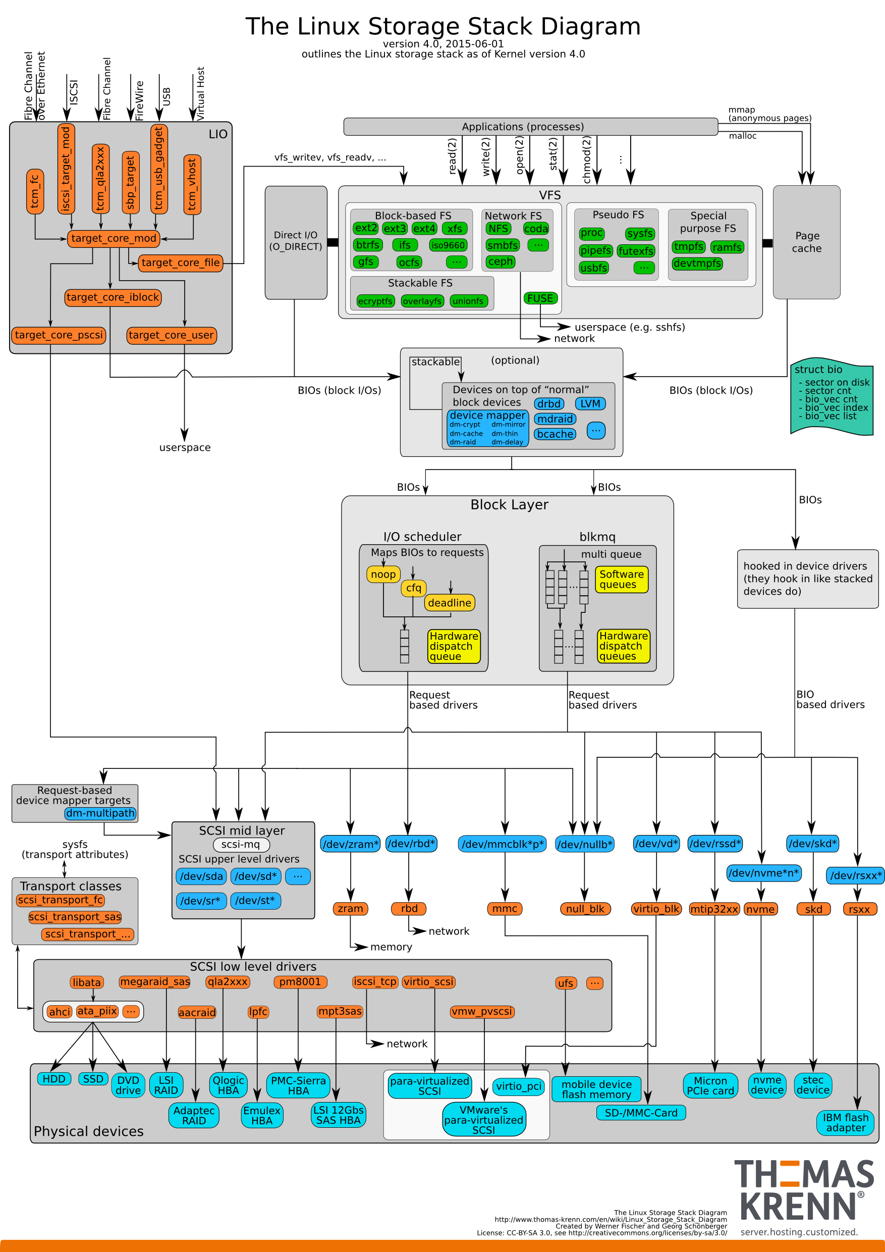 Linux Storage Stack Diagramm – Thomas-Krenn-Wiki regarding Er Diagramm 1 Zu N