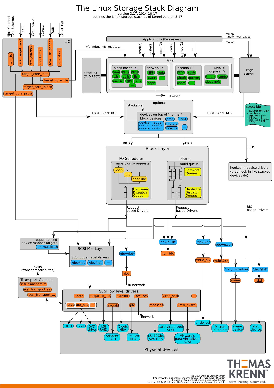 Linux Storage Stack Diagramm – Thomas-Krenn-Wiki with regard to Er Diagramm N Zu M