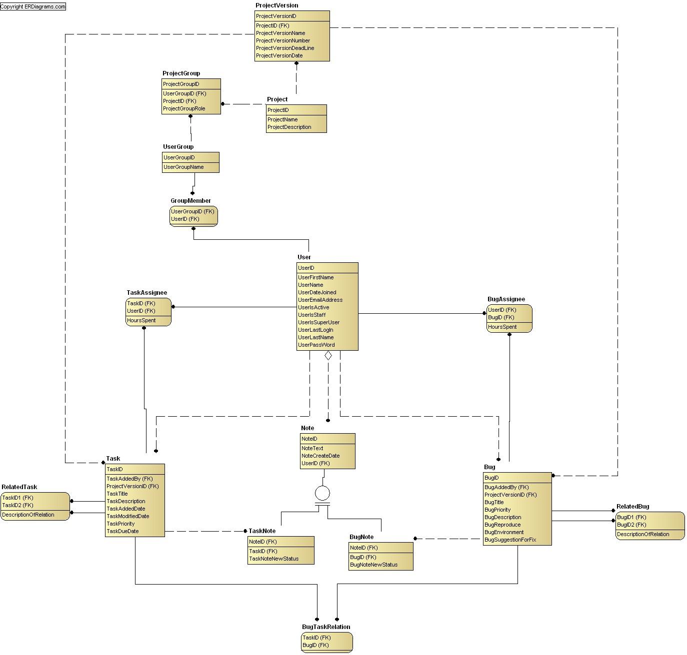 List Of Data Models (Er Diagrams) within Er Data Model