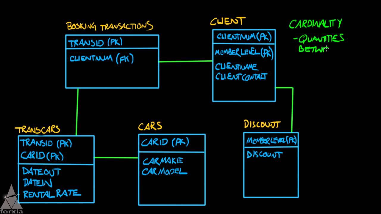 Logic Data Modeling - Entity Relationship Diagrams - Part 5 Of 5 regarding Er Diagram With 5 Entities