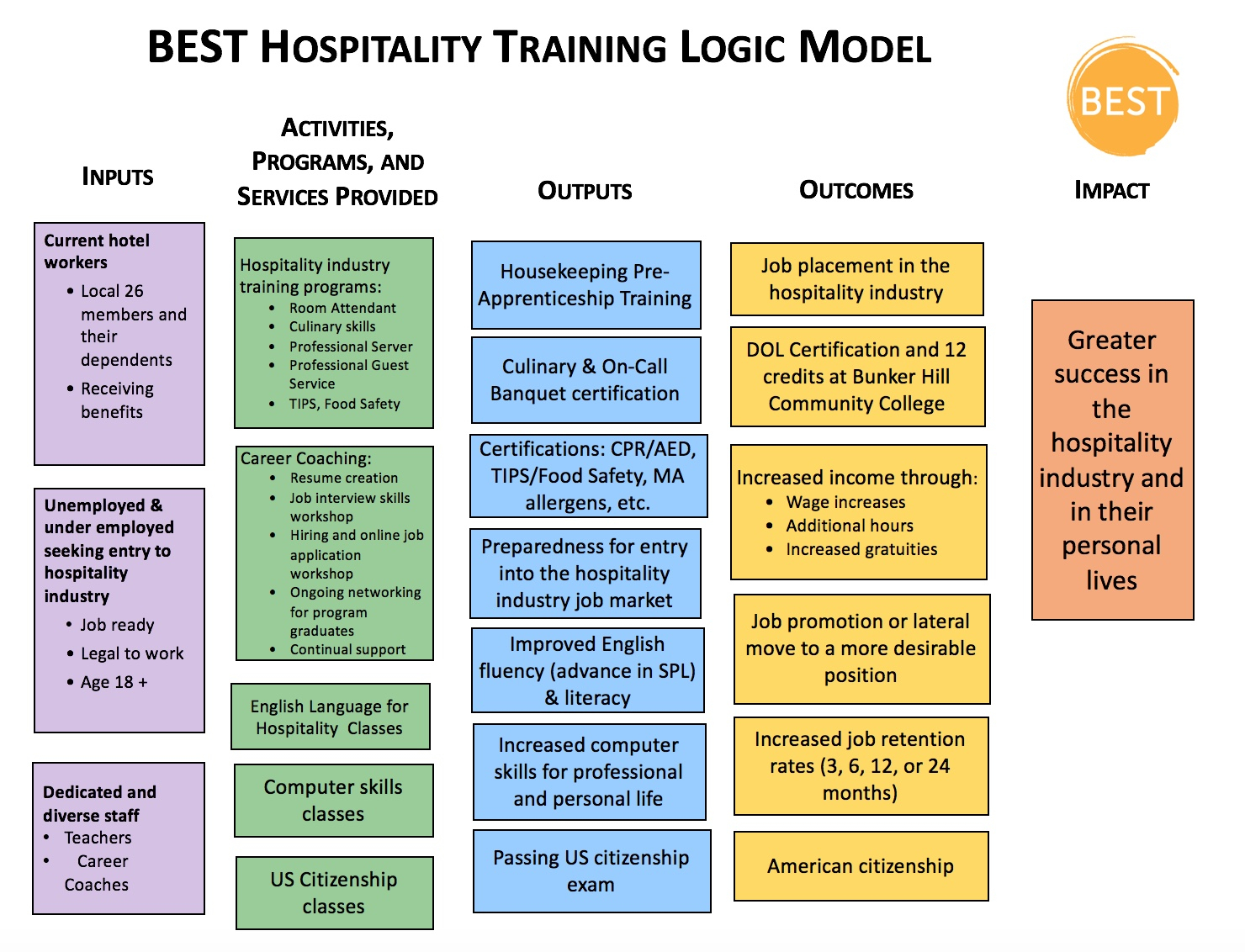 Logic Model - Best with Logic Model