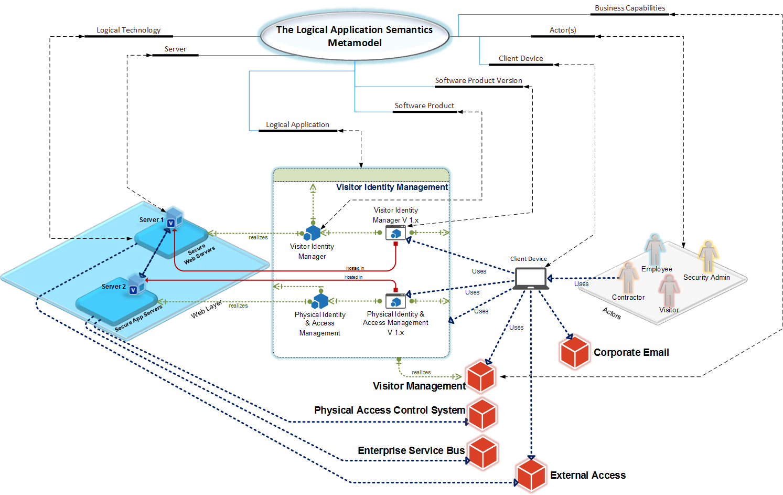 Logical Application Diagram Using Microsoft Visio 2013 regarding Er Diagram Using Visio 2013