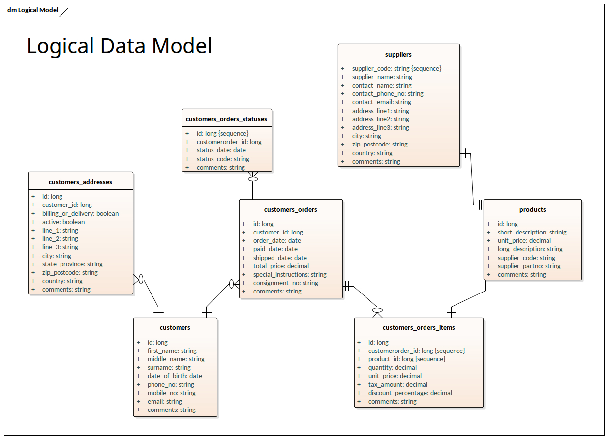 Logical Data Model - Information Engineering Notation pertaining to Logical Data Model