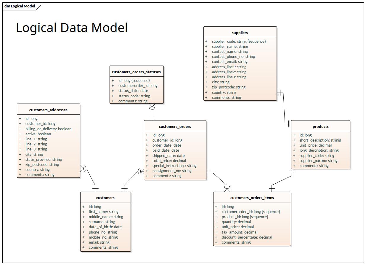 Logical Data Model - Information Engineering Notation throughout Data Model Diagram