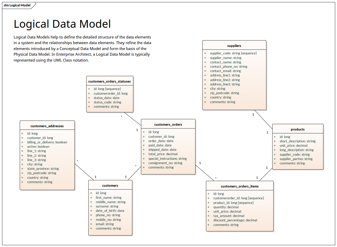 Logical Data Model - Uml Notation   Enterprise Architect throughout Data Model Diagram