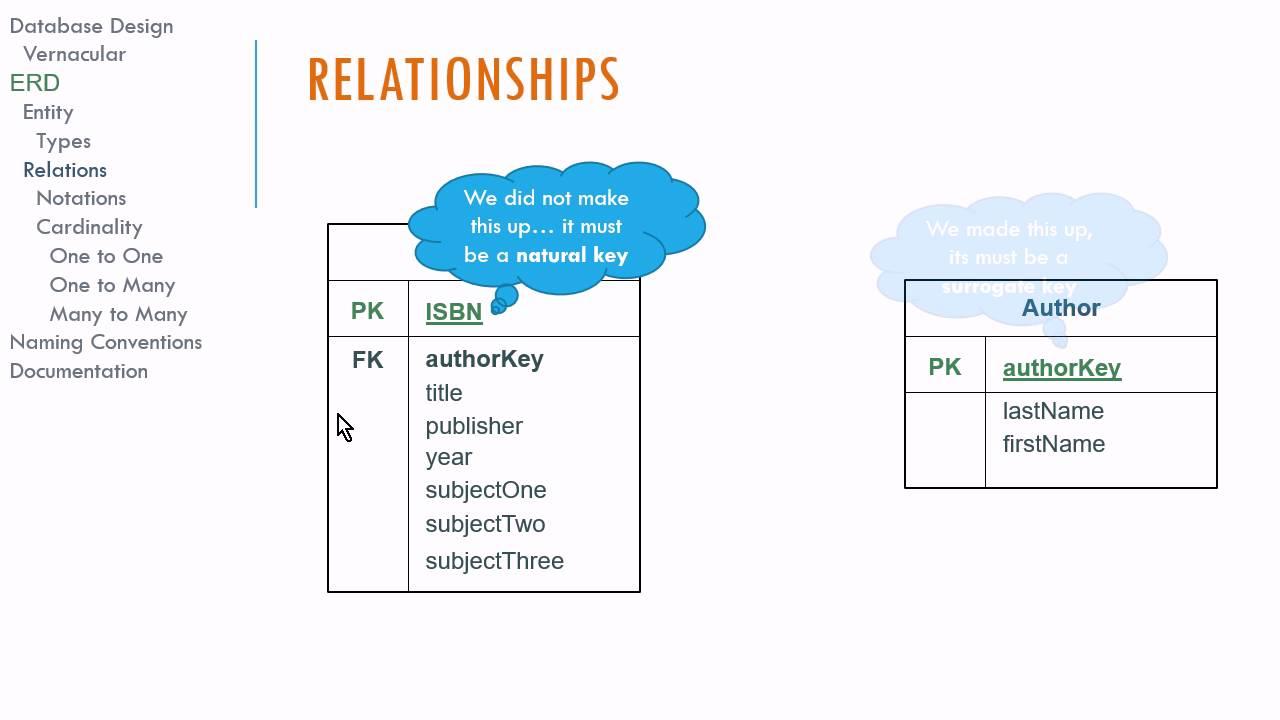 Logical Database Design And E-R Diagrams intended for Er Design