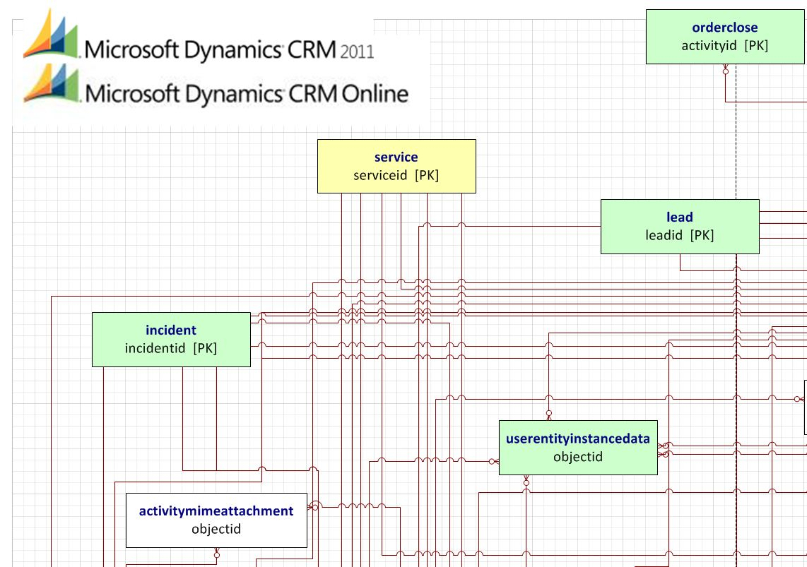 Lost In Thoughts Of Microsoft Dynamics Crm..: Microsoft inside Er Diagram Ax 2012