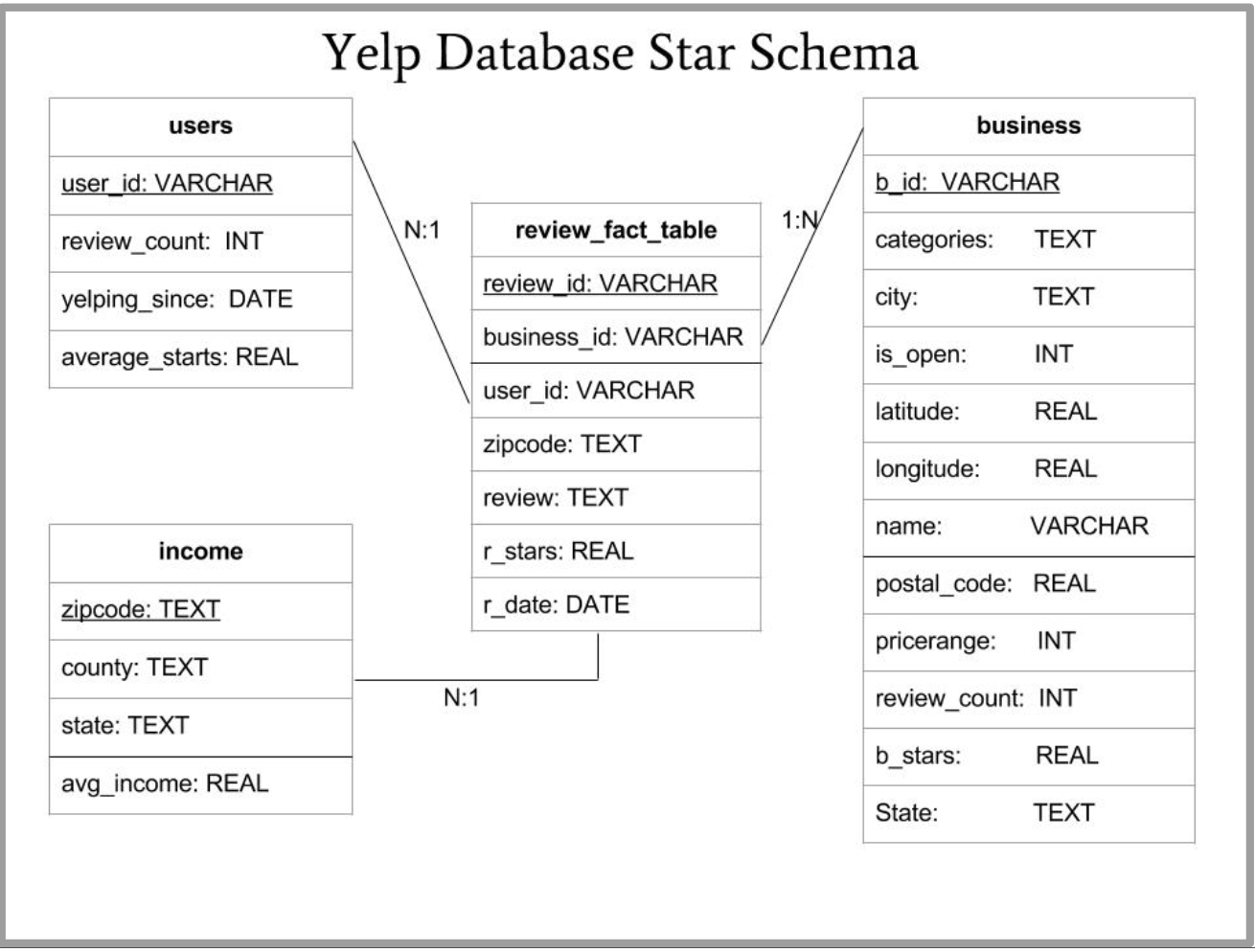 Machine Learning And Visualization With Yelp Dataset intended for Yelp Er Diagram