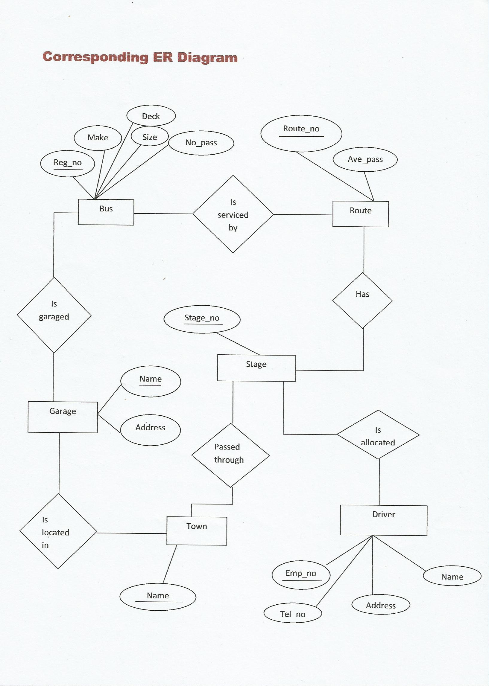 Mapping Of Er Diagram To Relational Model, Roll:no–41 | Lbs regarding Mapping An Er Diagram