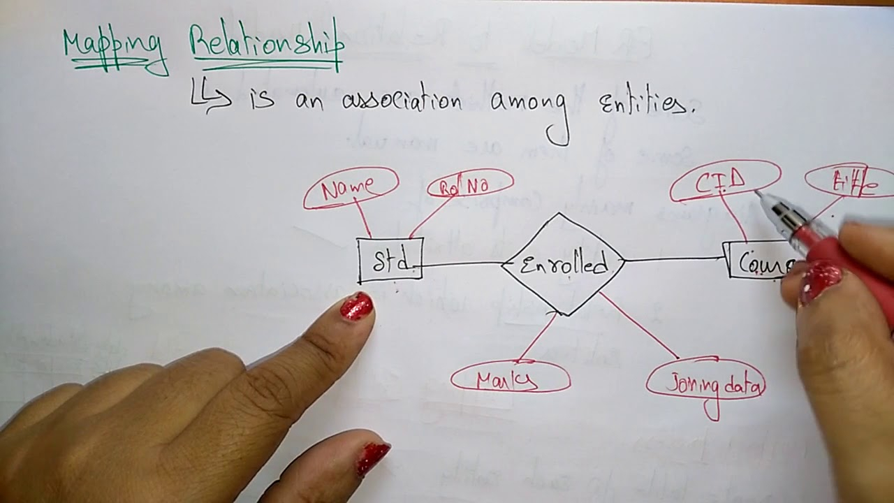Mapping Relationship In Dbms with regard to Relationship In Dbms
