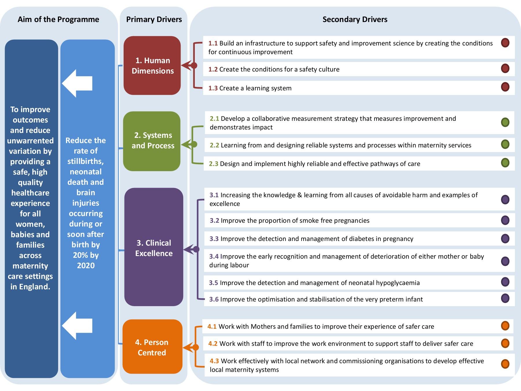 Mat Collab Driver Diagram with Driver Diagram