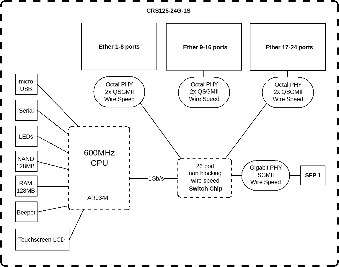 Mikrotik Routers And Wireless - Products: Crs125-24G-1S-In with Er-X Block Diagram