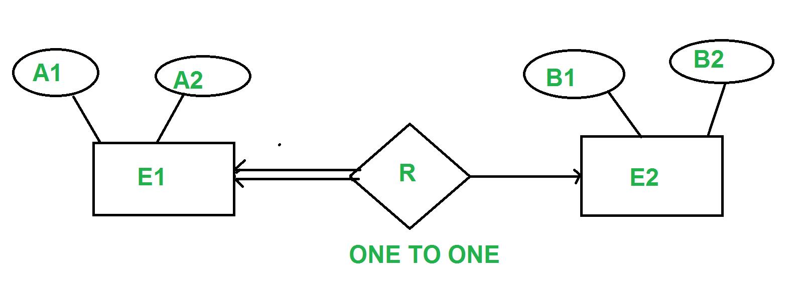 Minimization Of Er Diagrams - Geeksforgeeks intended for Er Diagram Javatpoint