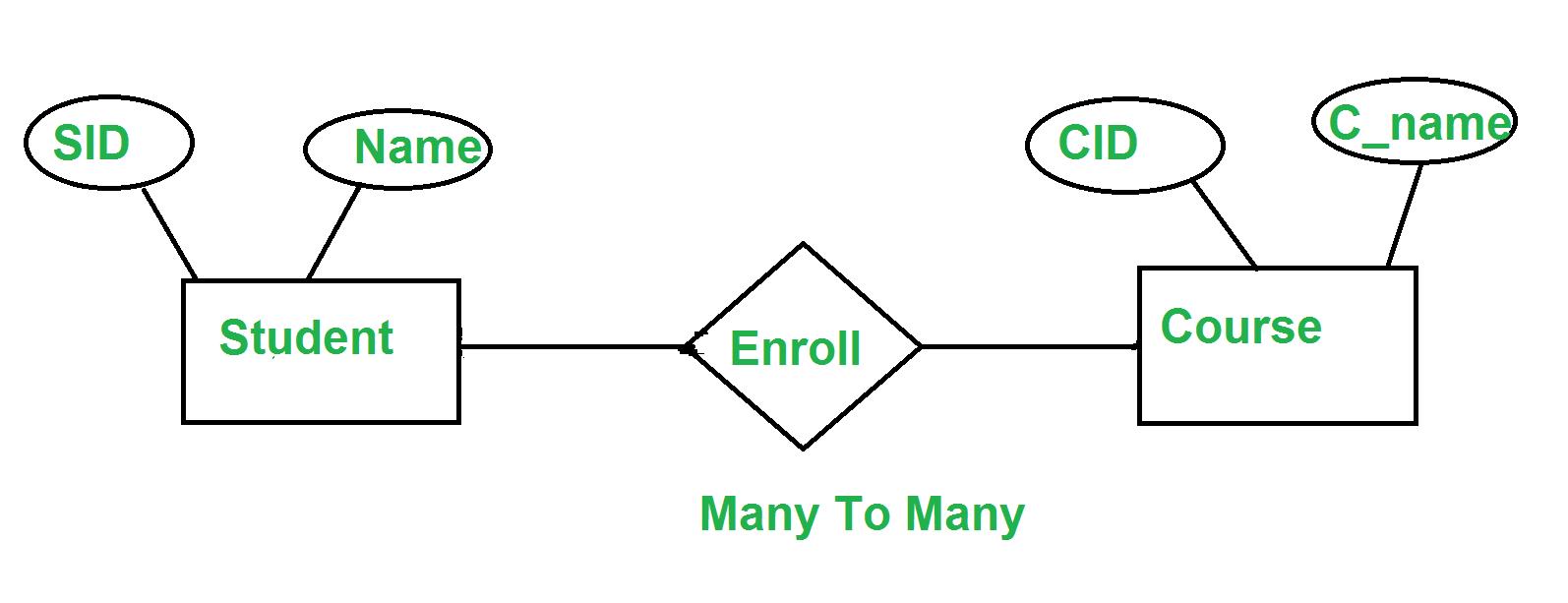 Minimization Of Er Diagrams - Geeksforgeeks regarding Er Diagram Many To Many Relationship Example