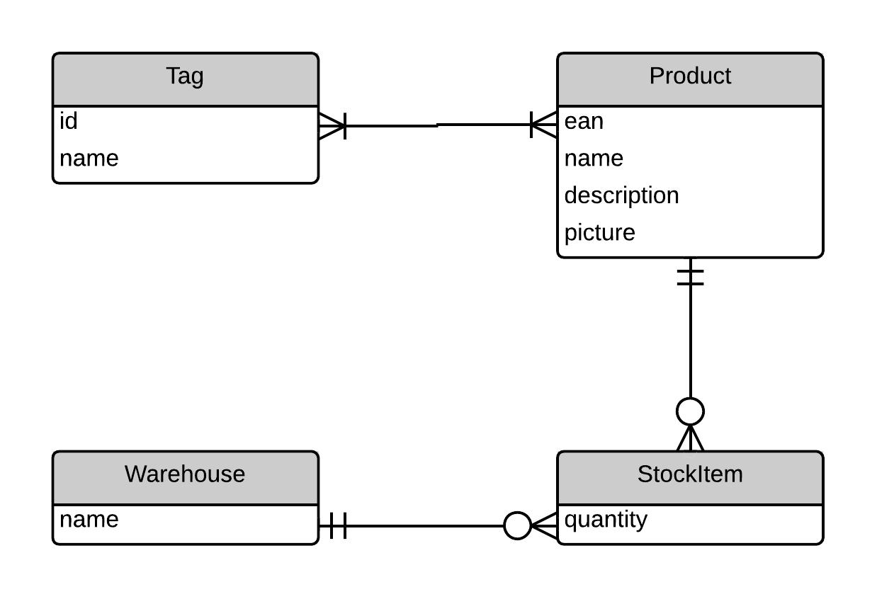 Model Design Guidelines | Ics 314: Software Engineering intended for Er Diagram Engineering Notation