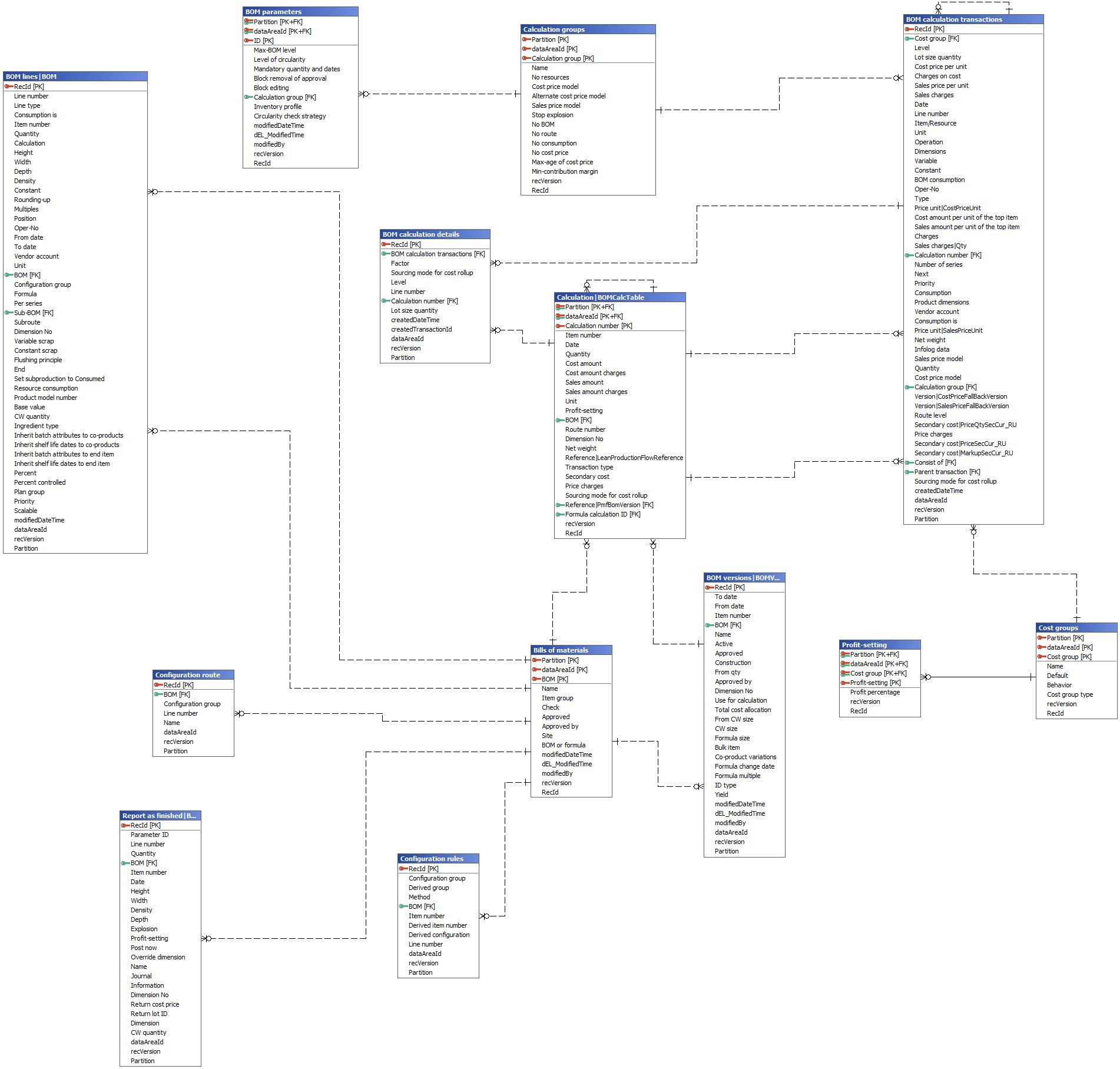 Modeling Bills Of Materials Tables In Ms Dynamics Ax 2012 with regard to Er Diagram Ax 2012
