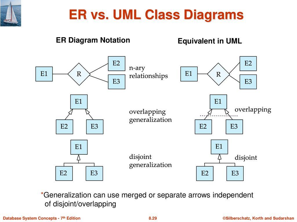 Module 8 – Database Design Using The E-R Model - Ppt Download inside Er Diagram Overlapping