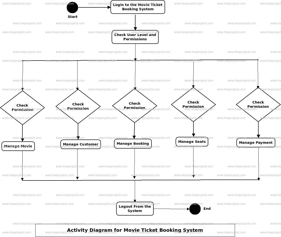 Movie Ticket Booking System Activity Uml Diagram | Freeprojectz with Er Diagram Movie Theater