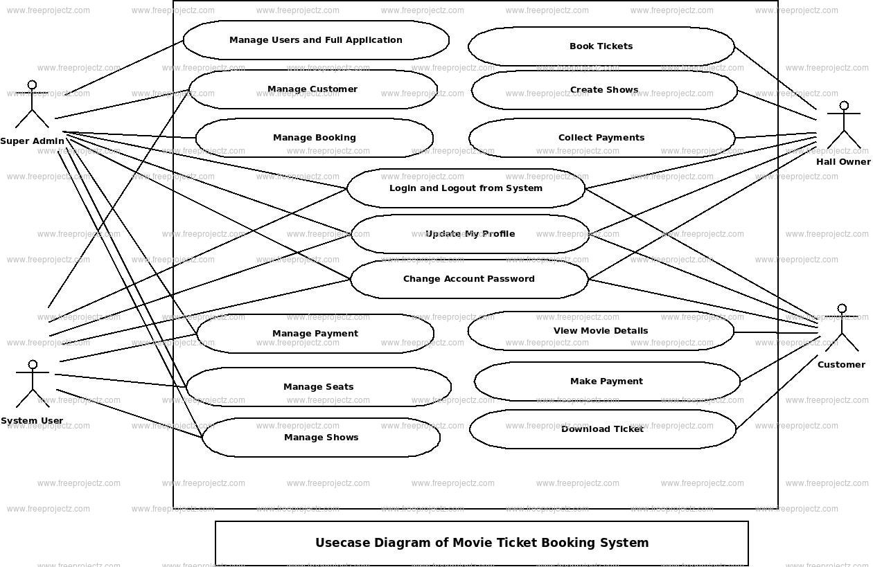 Movie Ticket Booking System Use Case Diagram | Freeprojectz with regard to Er Diagram Movie Theater