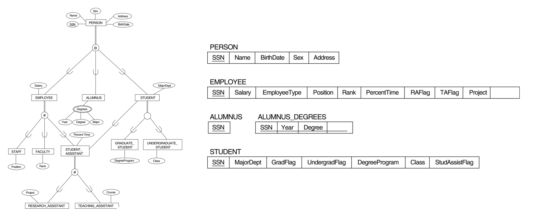 Multiple Inheritance Er Model - Stack Overflow intended for Er Diagram Inheritance