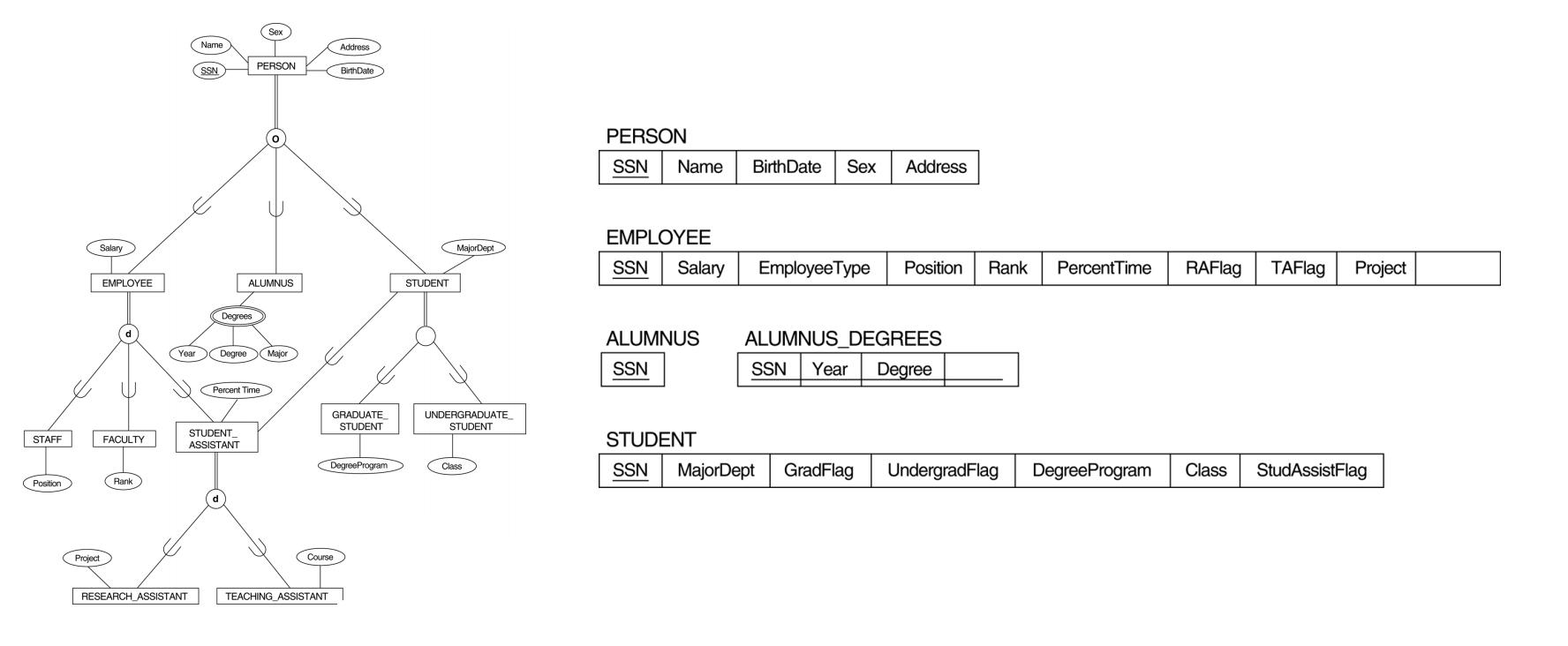 Multiple Inheritance Er Model - Stack Overflow with Er Diagram Subclass
