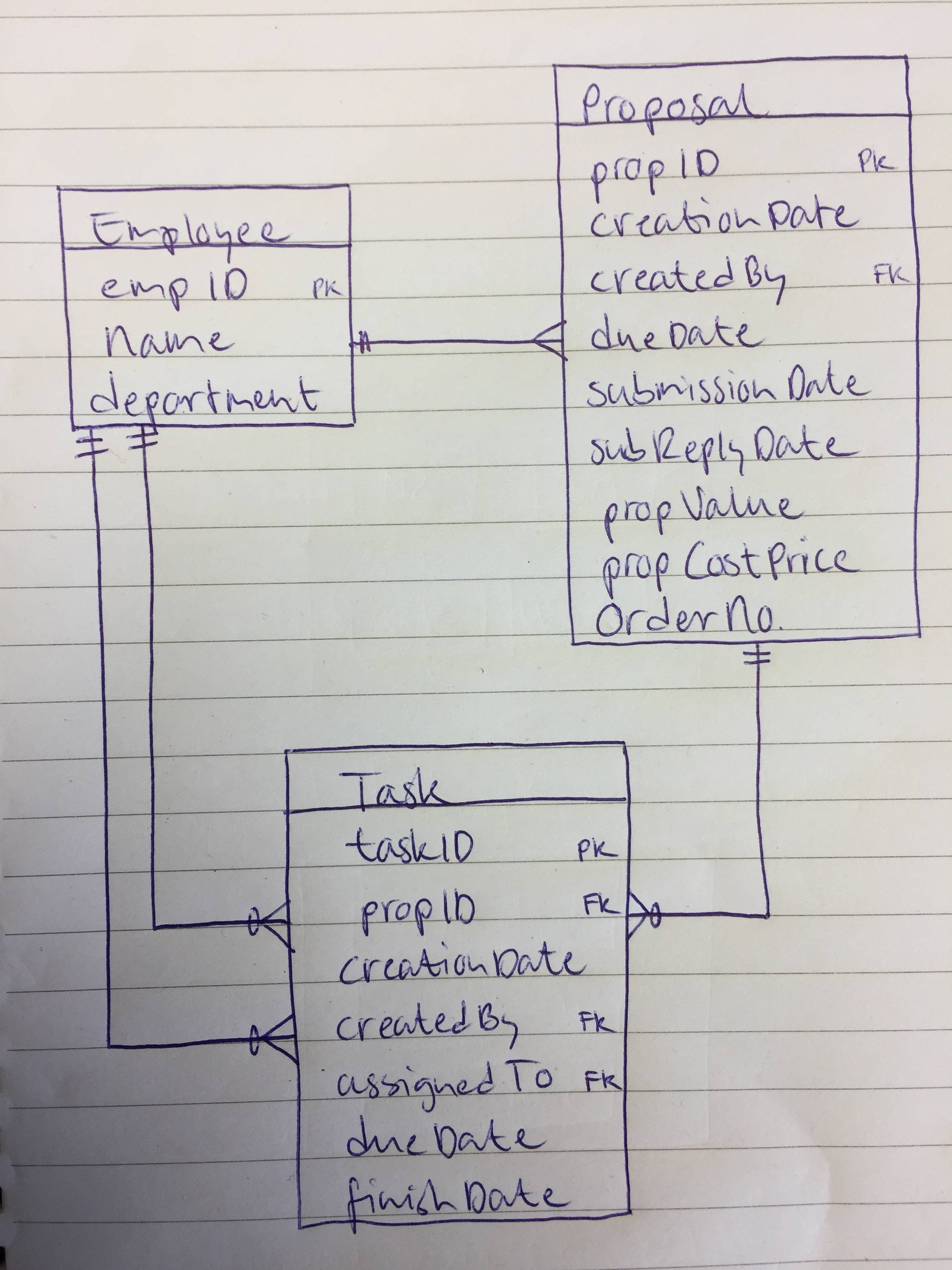Multiple One To Many Relationships Between Tables - Database for Er Diagram One To One Relationship