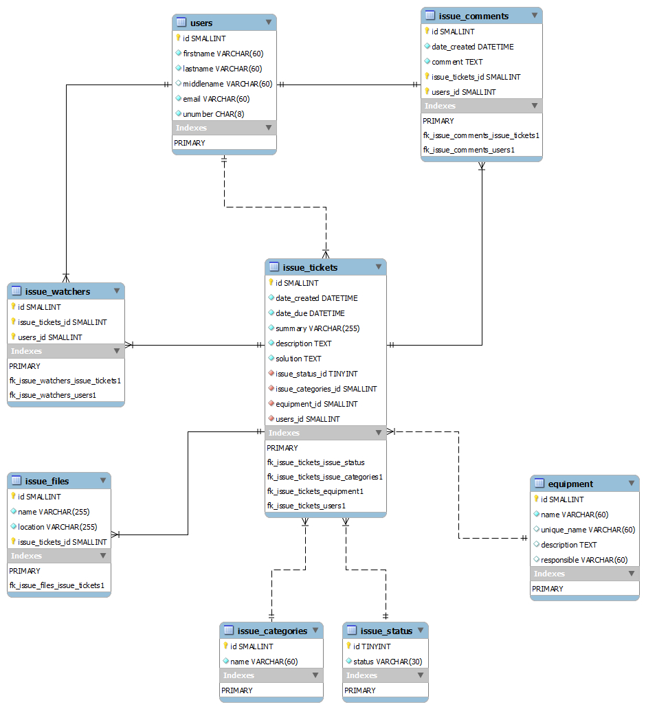 Mysql - Is My Er Diagram Correct? Why Use Relationships pertaining to Er Diagram Parent Child Relationship