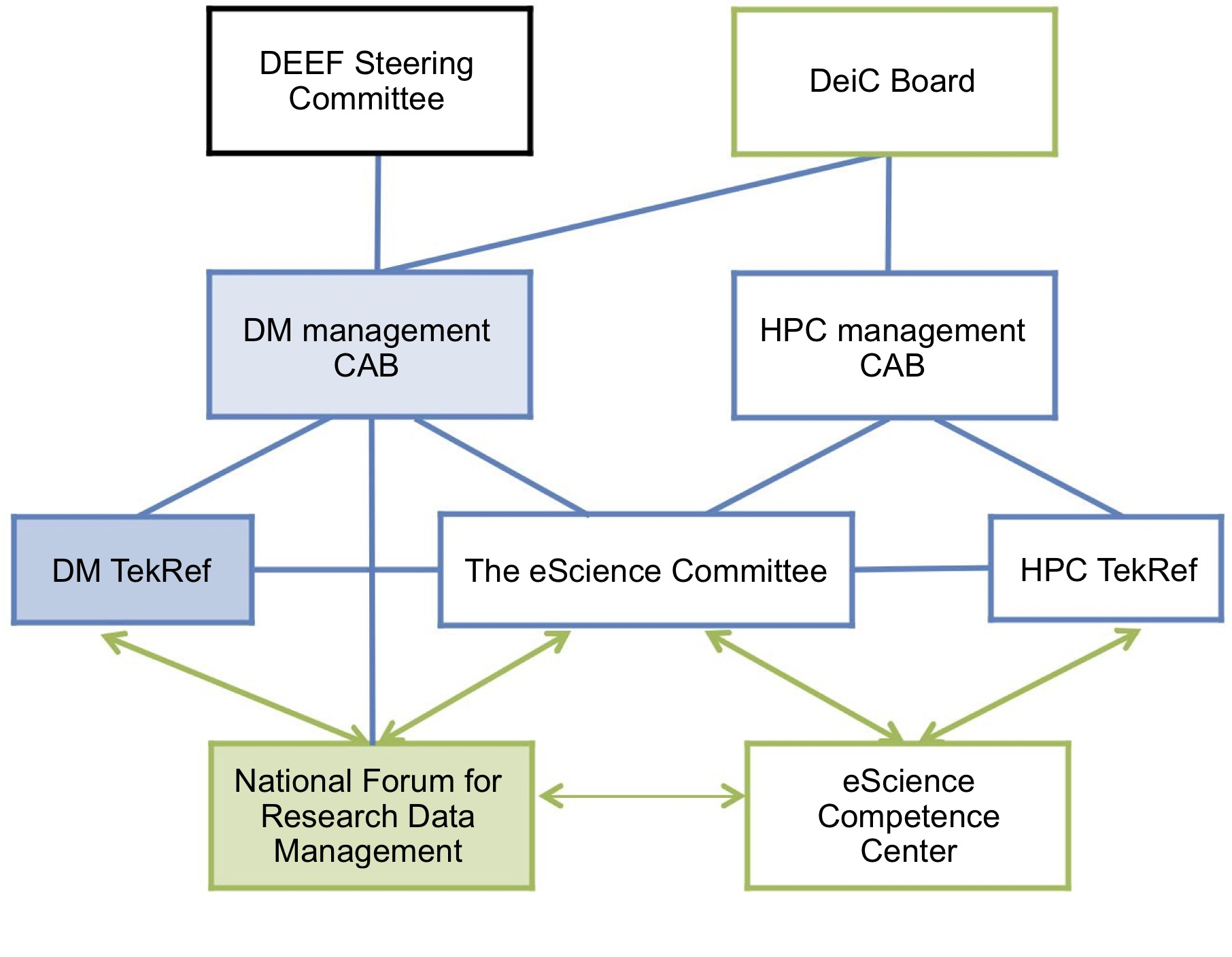 National Research Data Management Governance Structure with Data Management Diagram