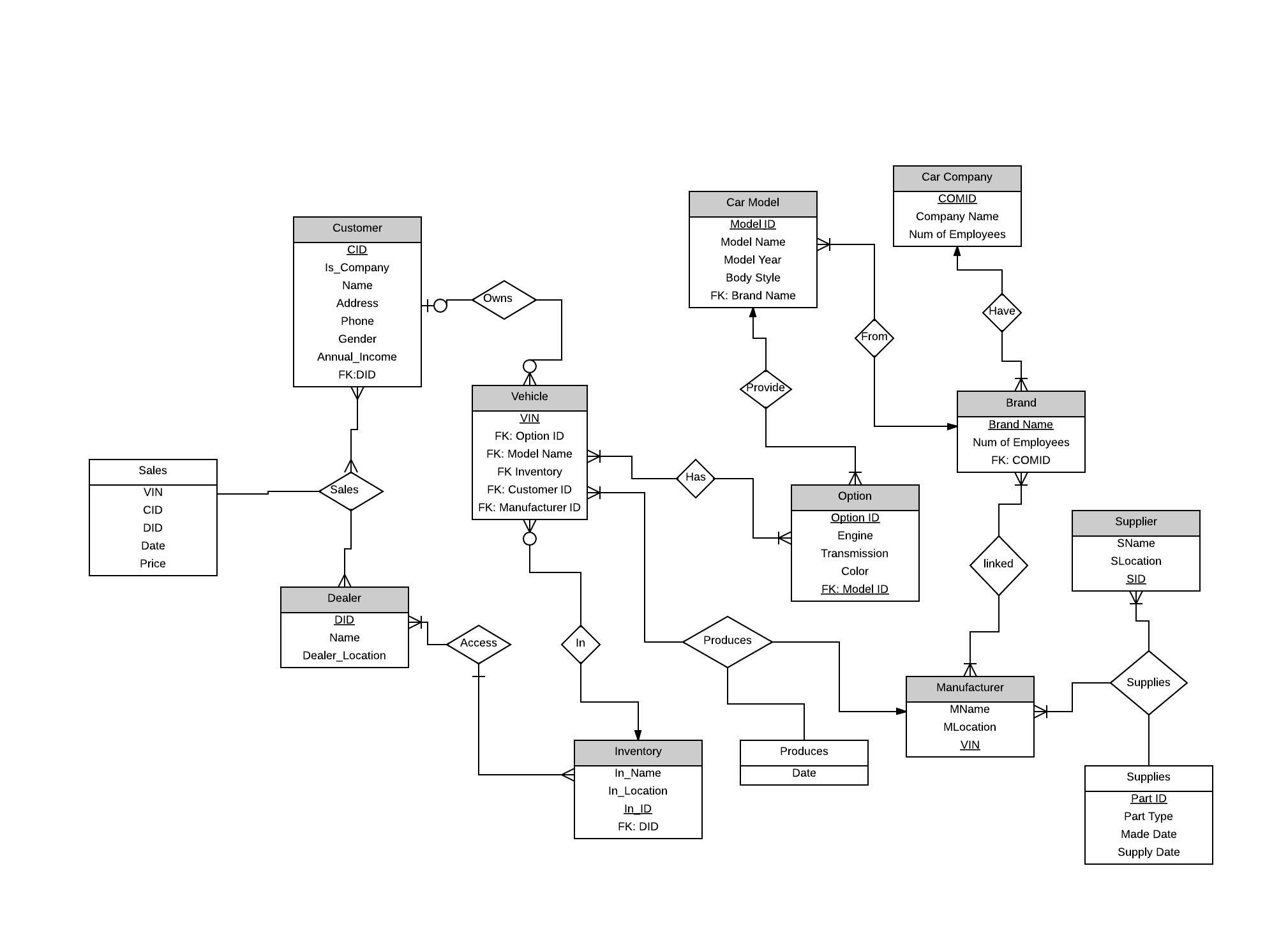 Need Help On An Er Diagram For An Automobile Company - Stack throughout Er Diagram Car