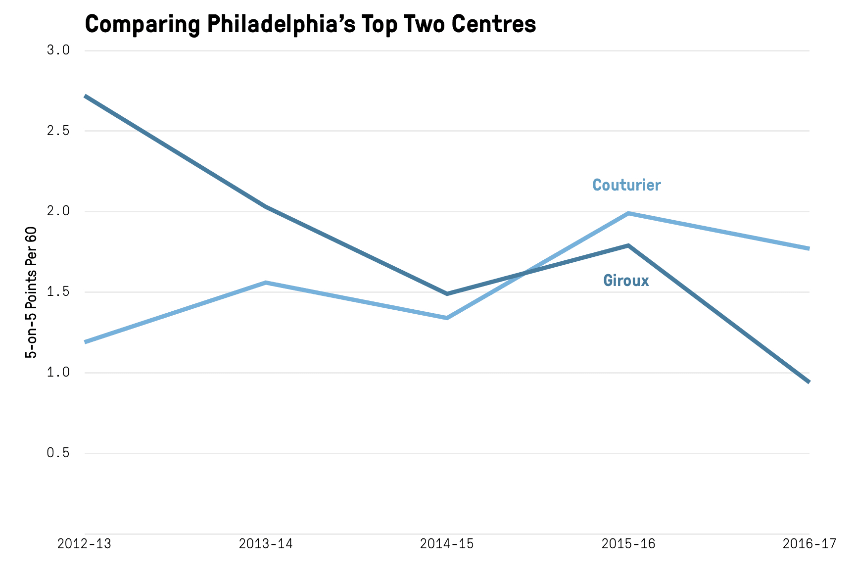 Nhl Season Preview: Philadelphia Flyers – The Athletic throughout Er Diagram Nhl