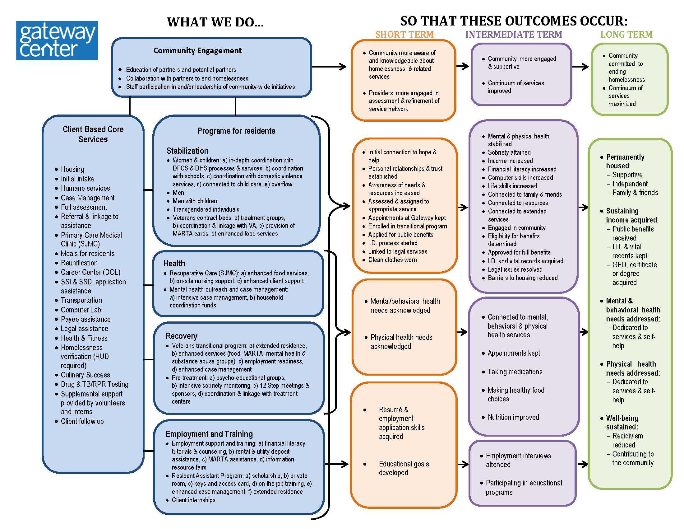 Nonprofit Logic Model - Google Search | Development | Non pertaining to Logic Model