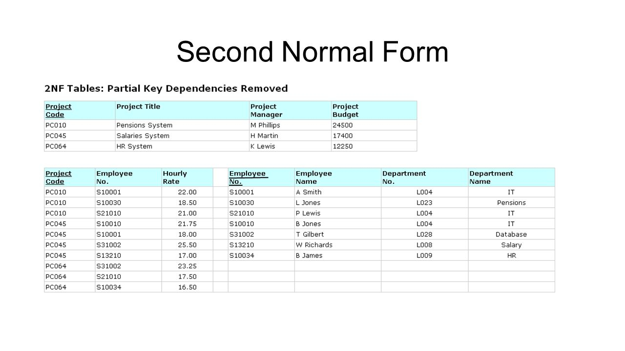 Normalization Exercise. First Normal Form Second Normal Form throughout Er Diagram Normalization Normal Forms