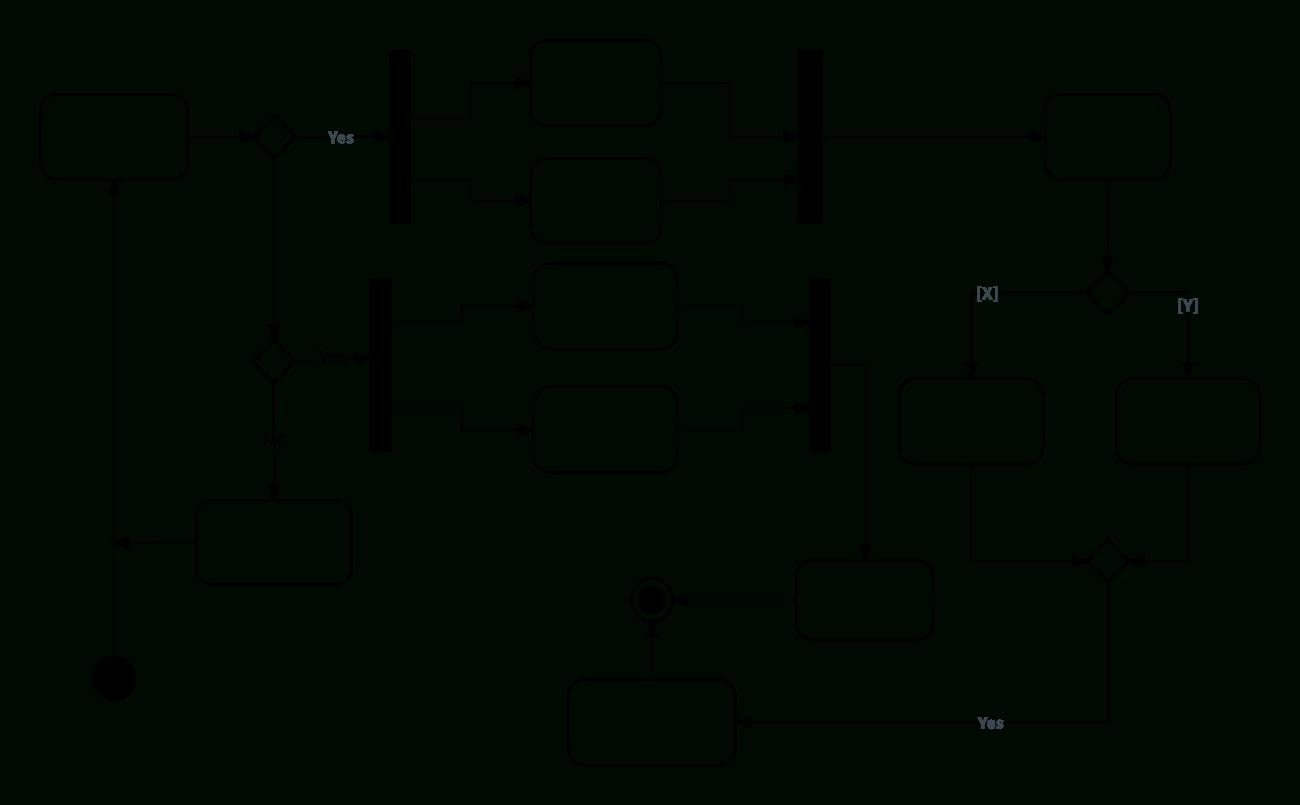 O Que É Um Diagrama De Atividades Uml?   Lucidchart intended for O Que É Diagrama Er