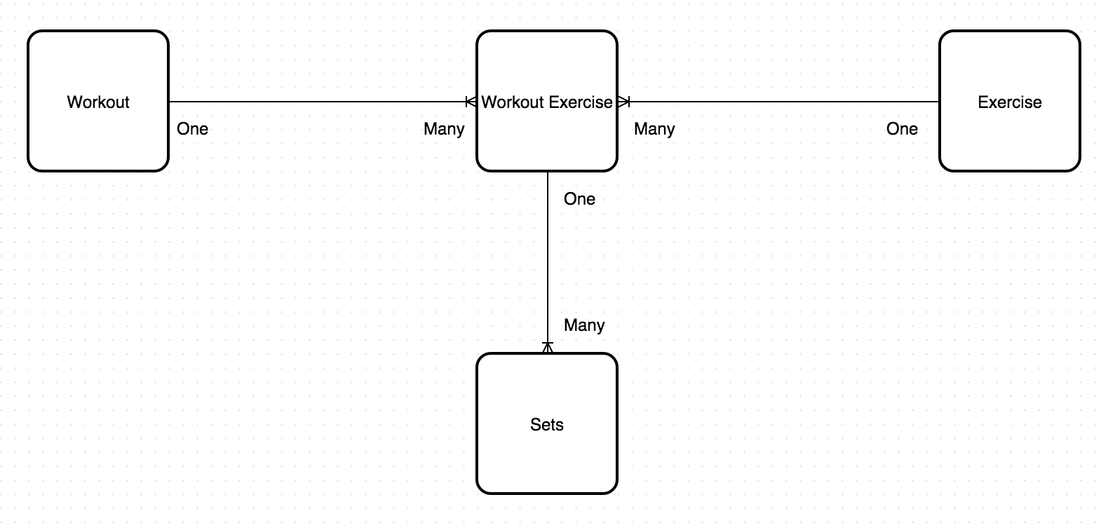 """One-To-Many Relationship On A """"'junction' Table"""" - Database in Er Diagram N-M Relationship"""