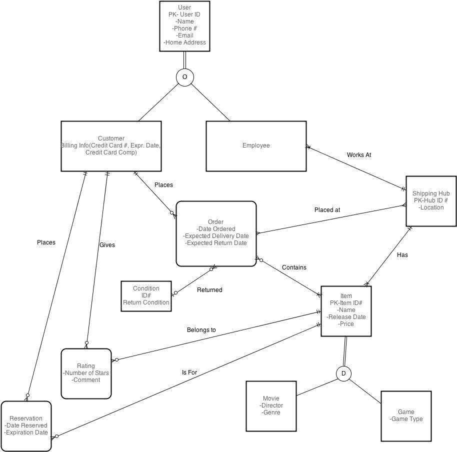 Online Movie Rentals in Er Diagram Subtype