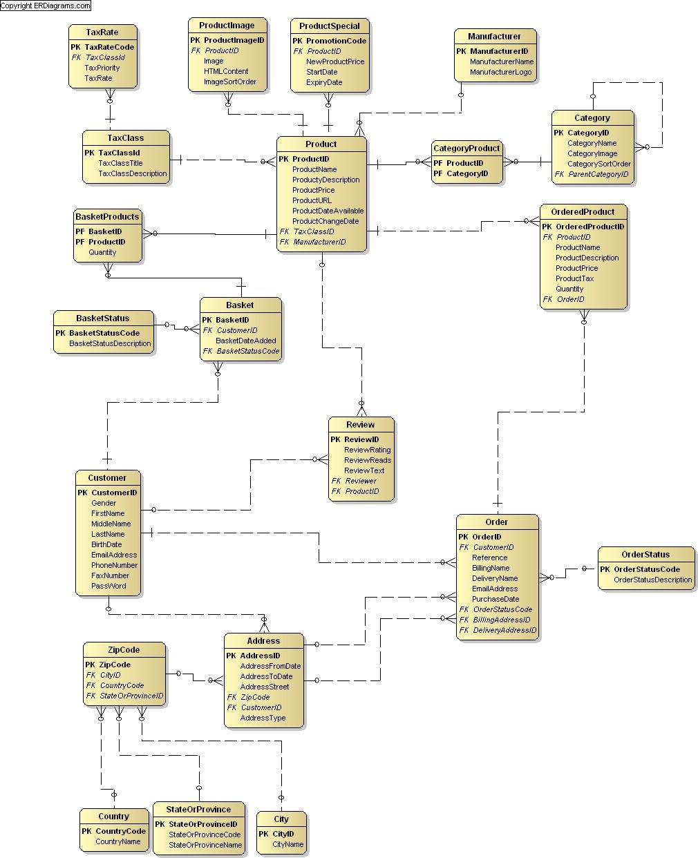 Online Shop Data Model (Crow's Foot) for Er Diagram Free Online