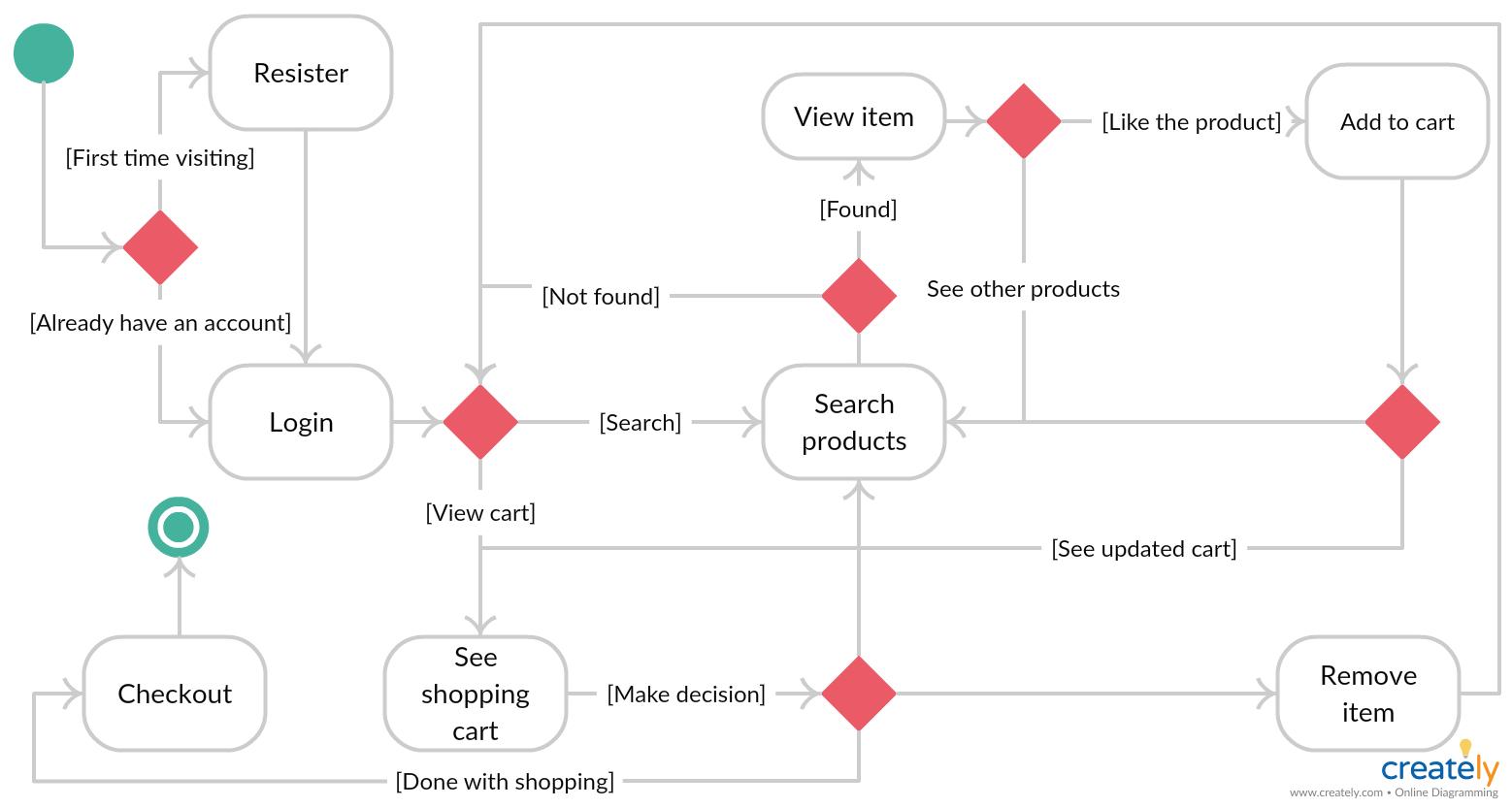 Online Shopping State Diagram - You Can Edit This Template regarding Er Diagram Örnekleri