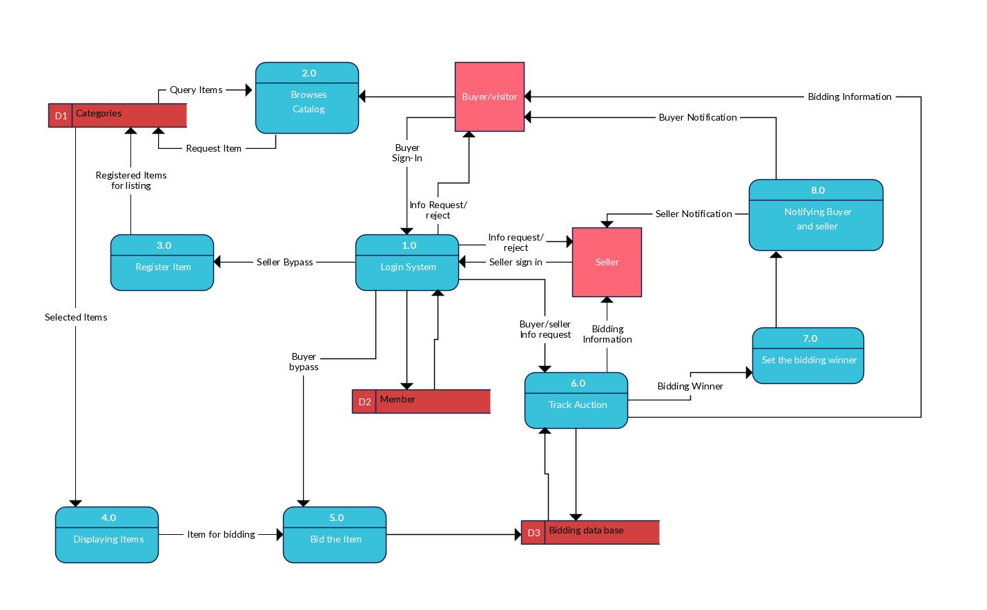 Online Shopping System Data Flow Diagram (Gs) For Ebay Like within Er Diagram Ebay