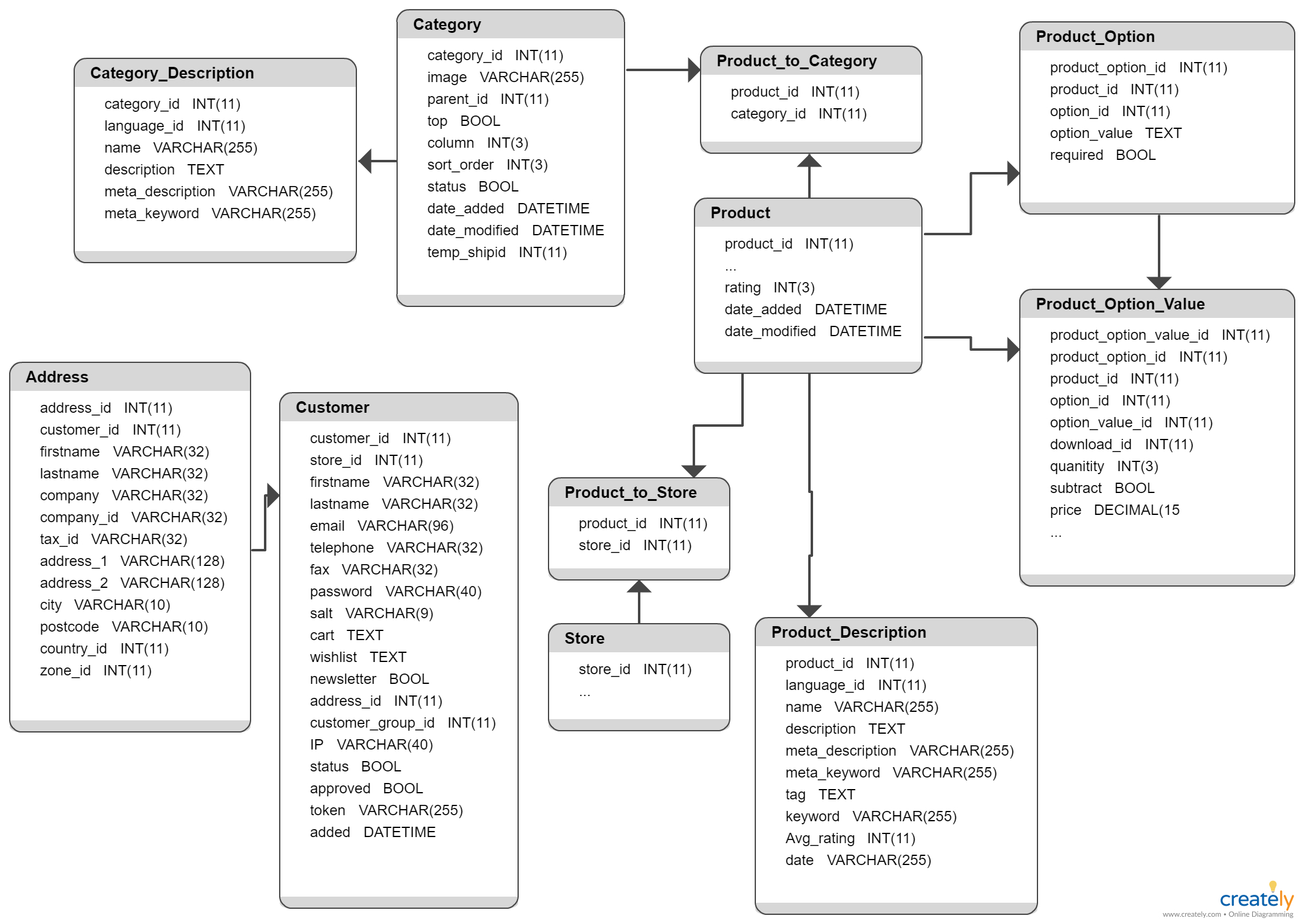 Opencart Database Schema - You Can Edit This Template And regarding Create A Database Schema Diagram