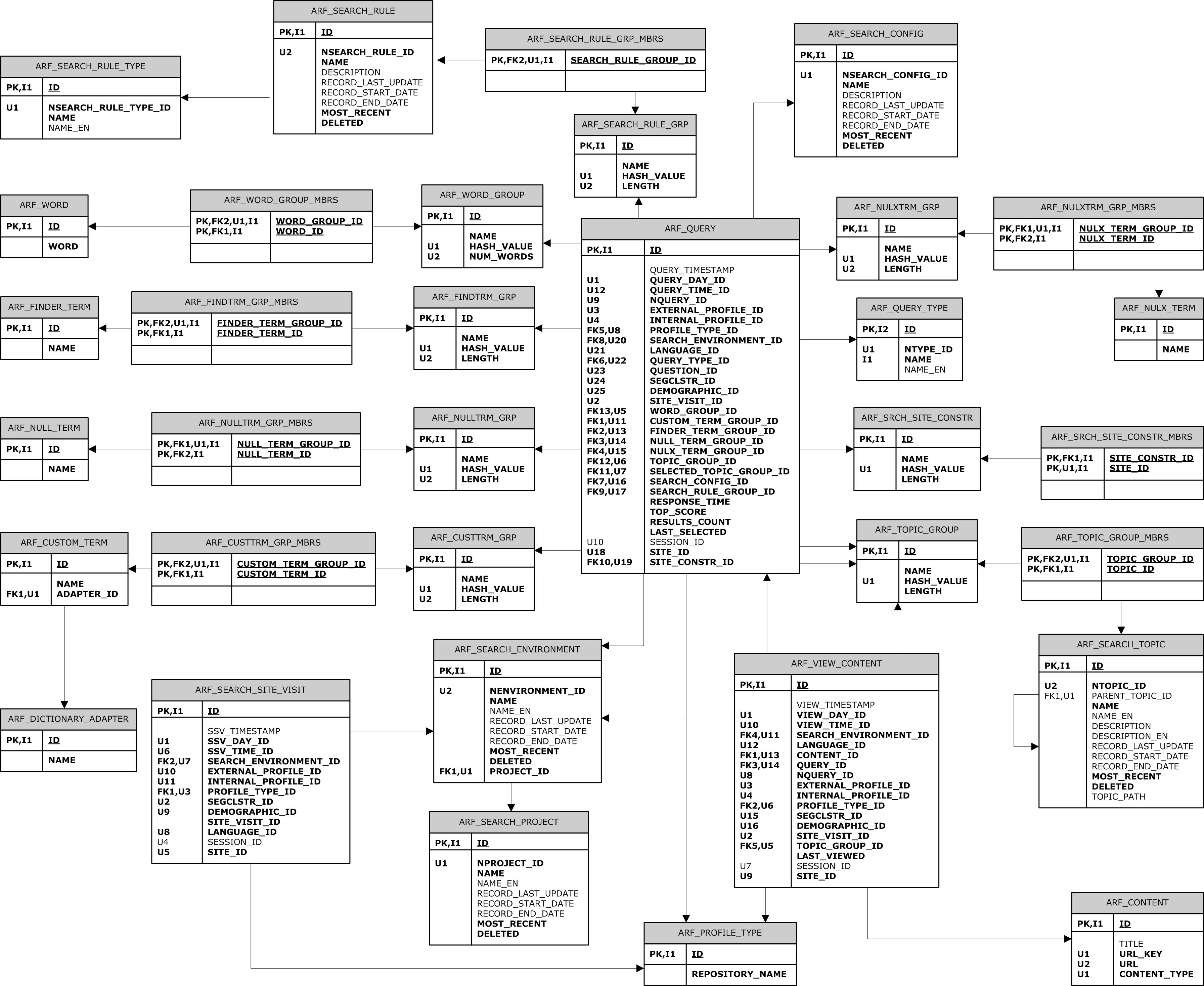 Oracle Atg Web Commerce - Search Erd within Data Model Vs Erd