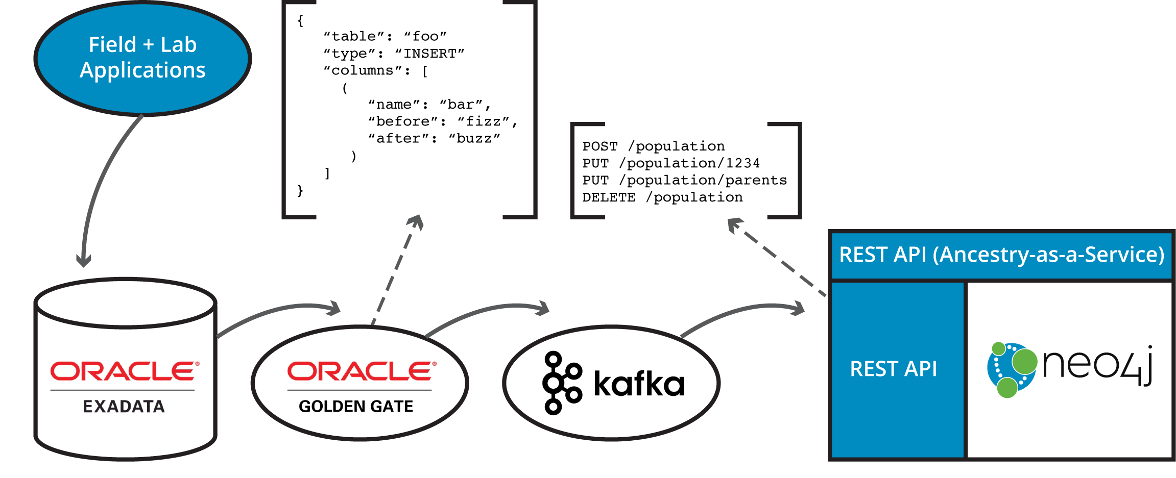 Oracle Rdbms + Neo4J: Fully Sync Relational And Graph Data with Rdbms Diagram
