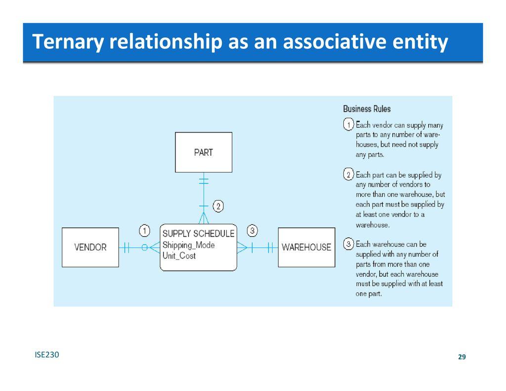 Overview Of Entity‐Relationship Model - Ppt Download in Er Diagram Associative Entity