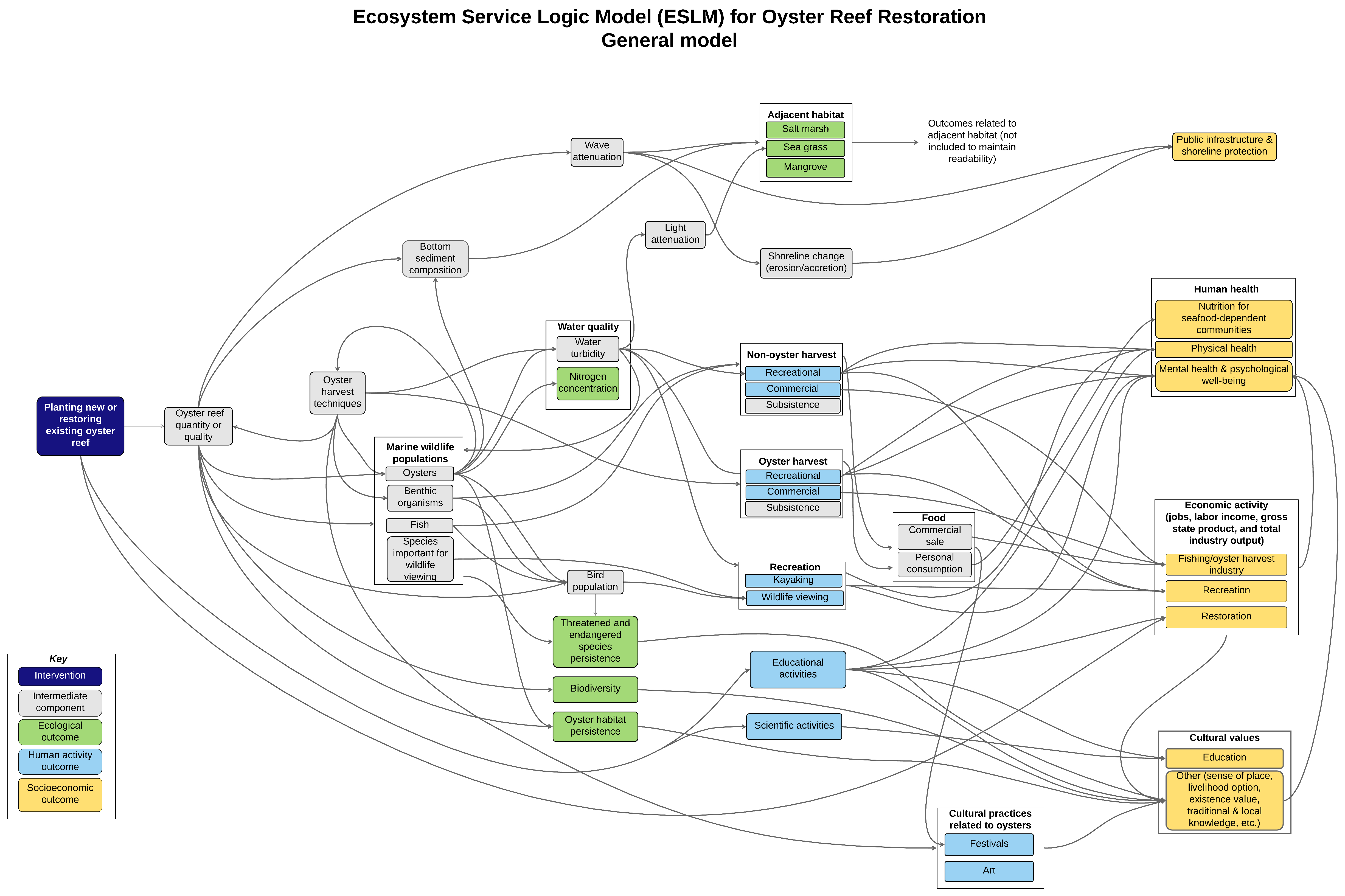 Oyster Ecosystem Service Logic Model | The Nicholas inside Logic Model