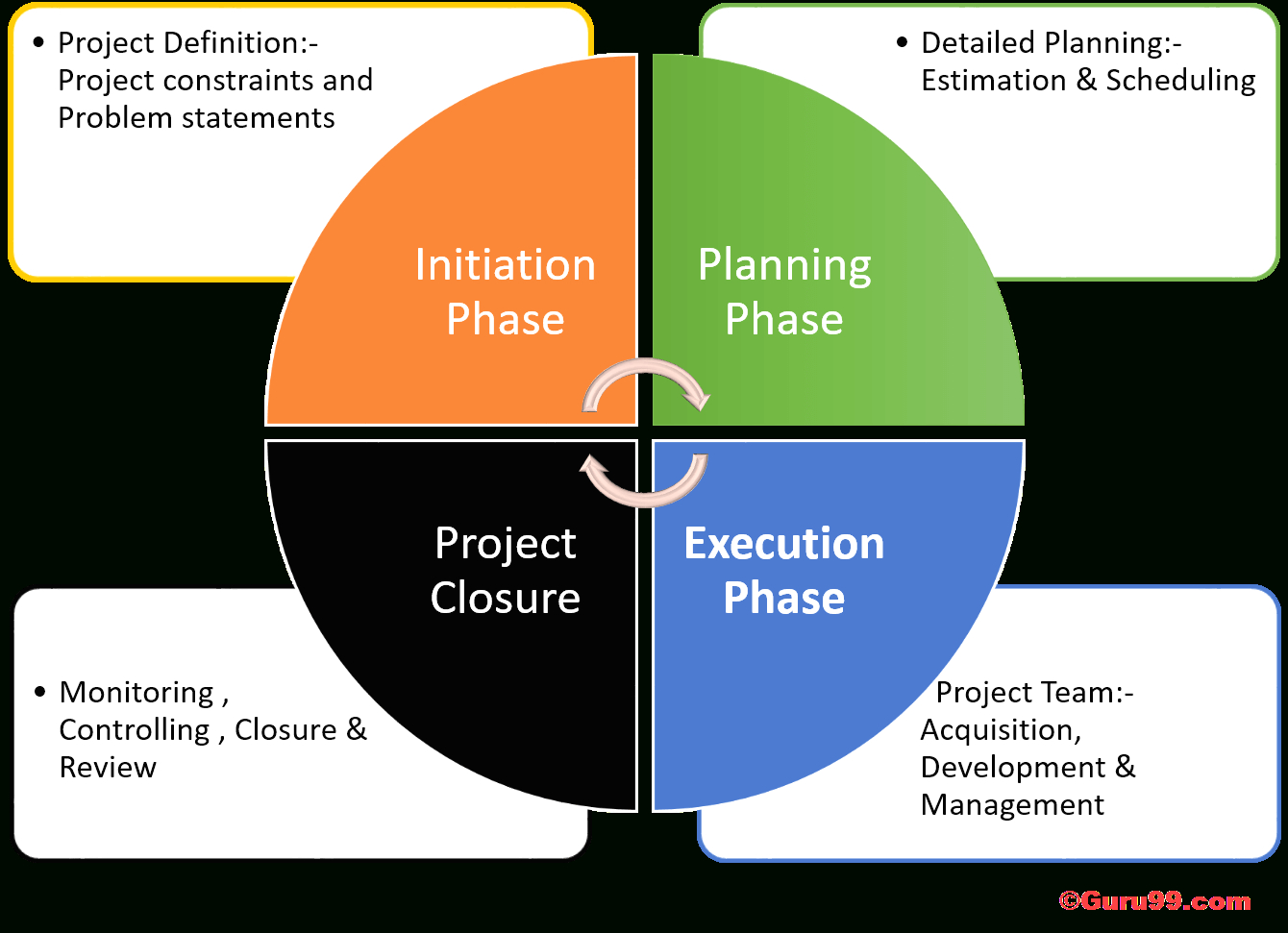 Phases Of Project Management Life Cycle with regard to Er Diagram Guru99