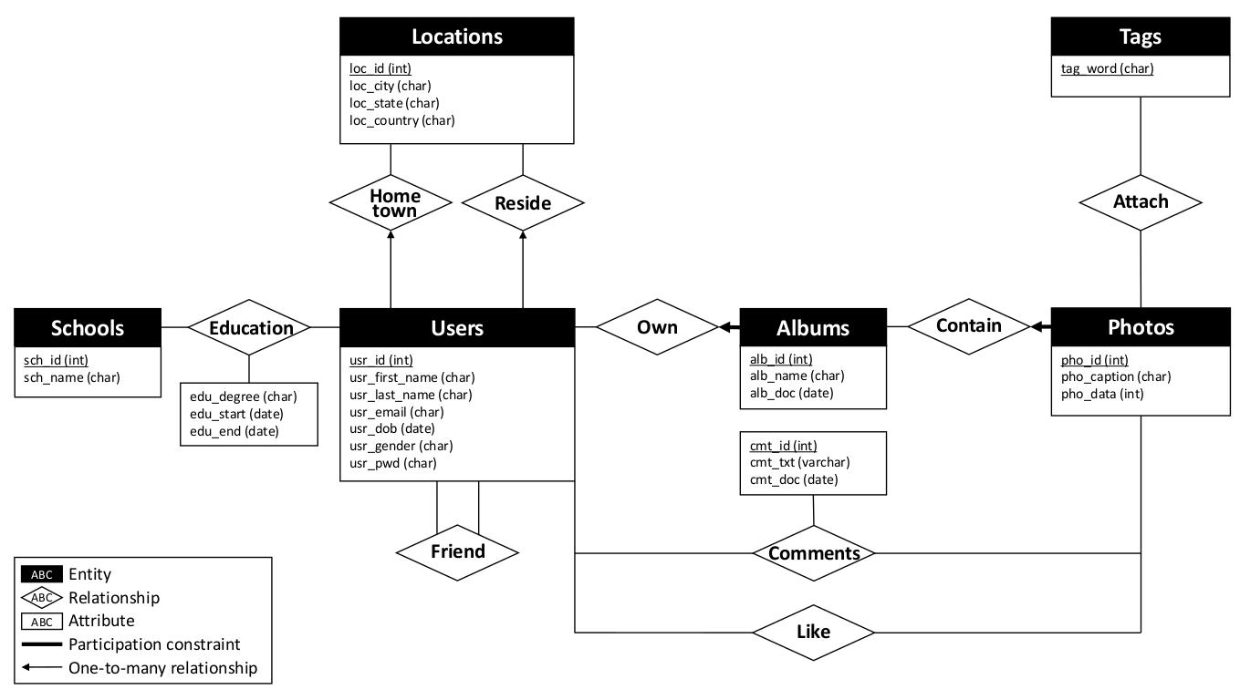 Picshare: An Online Photo Social Network System – Jun Xu intended for Er Diagram Cheat Sheet