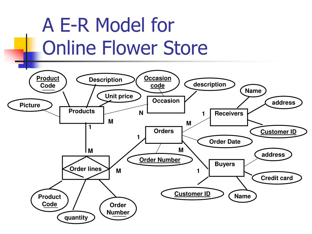 Ppt - A E-R Model For Online Flower Store Powerpoint for Er Diagram Jewellery Shop