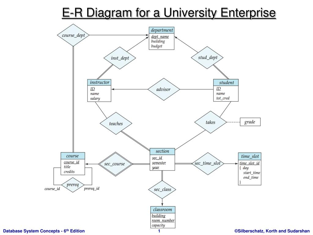 Ppt - E-R Diagram For A University Enterprise Powerpoint in Er Diagram University Database