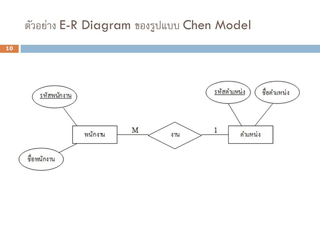 Ppt - บทที่ 2 E-R Model (Entity Relationship Model intended for บทที่ 4 Er Diagram