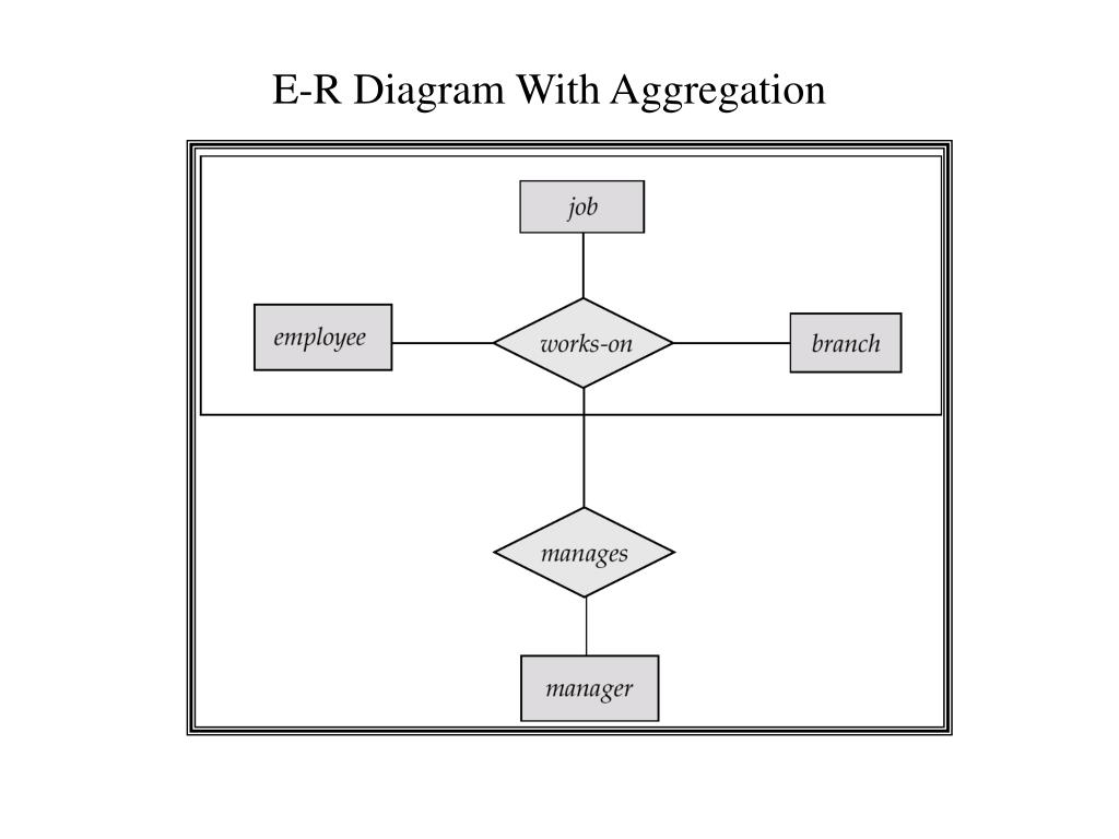 Ppt - Enhanced Er-Diagram Powerpoint Presentation - Id:6595254 with regard to Er Diagram With Aggregation